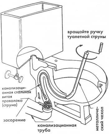 Схема устранение засора при помощи сантехнического троса
