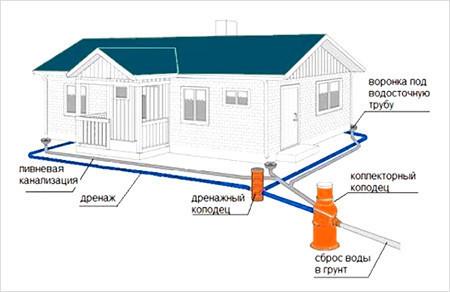 Схема устройства дренажных систем на дачном участке