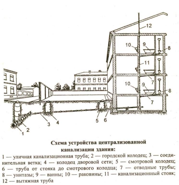 Схема наружной сети канализации