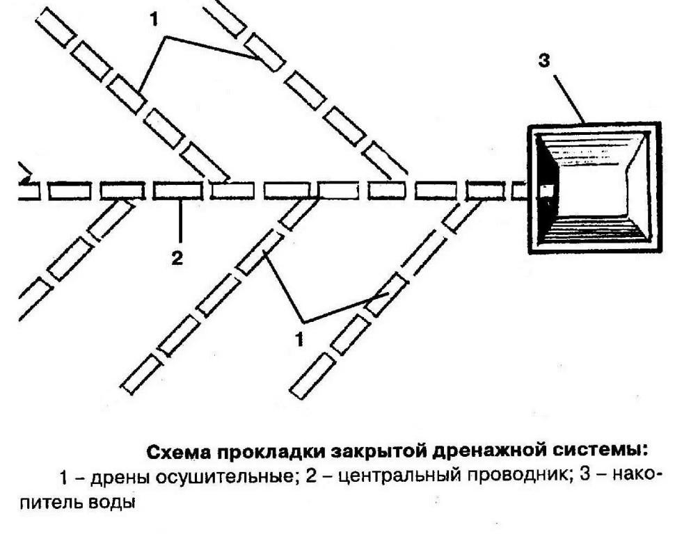 При закрытой системе дренажа в канавы укладываются перфорированные трубы.