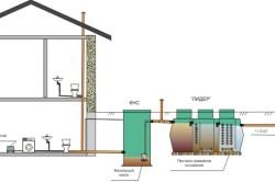 Схема системы наружной канализации с применением КНС