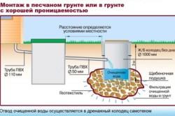 Схема устройства канализационных колодцев на дачном участке