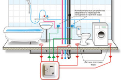 Пособие по подключению стиральной машины