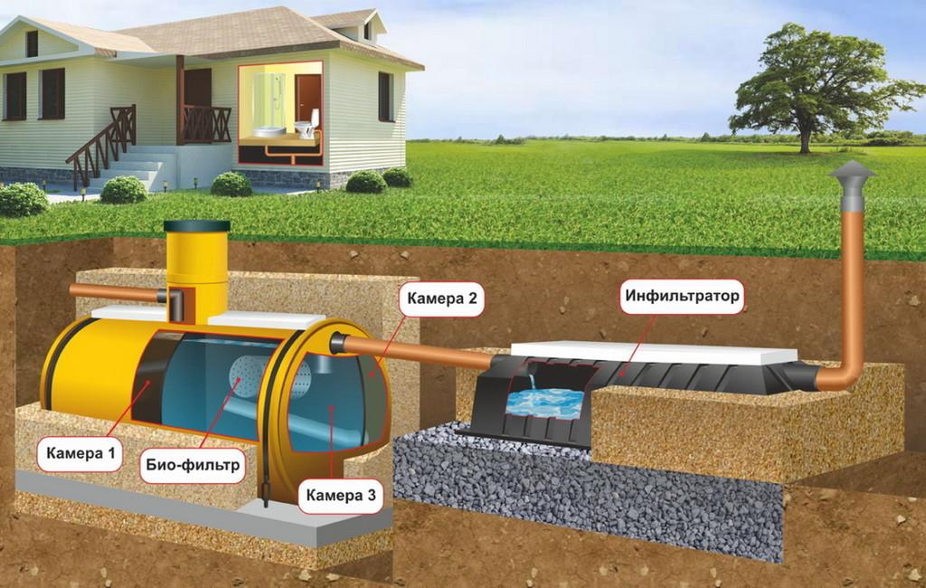 Очистка сточных вод в частном доме: септик или ЛОС