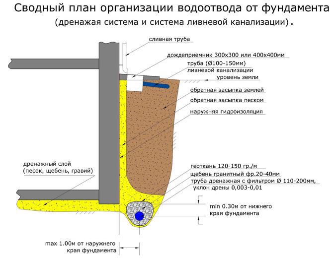 Система дренажной и ливневой канализации.