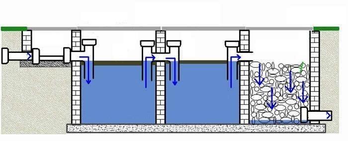 Схема сливной ямы с переливом