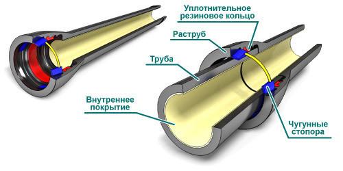 Схема раструбно-стопорного соединения.