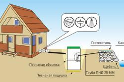 Схема монтажа станции биологической очистки