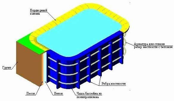 Схема встраивания в грунт бассейна из полипропилена