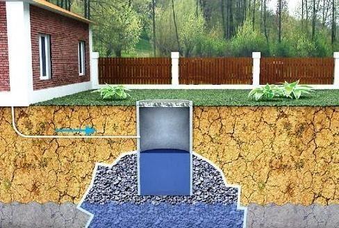 Конструктивная схема выгребной ямы без дна