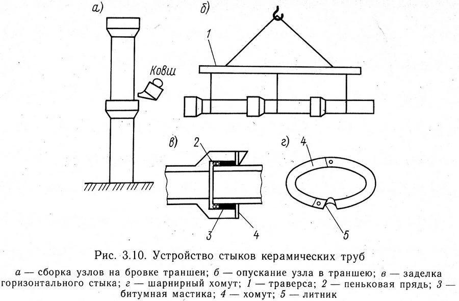 Схема работ по заделке стыков керамических труб
