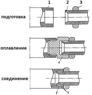 Схема сварки полипропиленовых труб