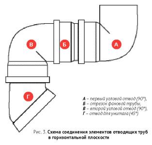 Схема соединения элементов отводящих труб унитаза