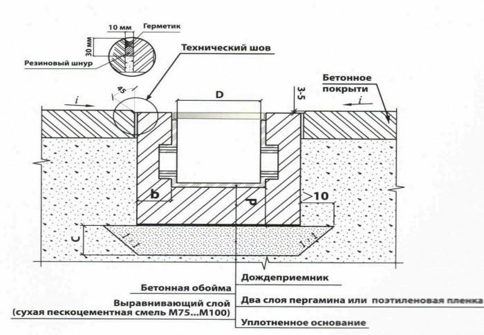 Схема установки системы точечного водоотвода