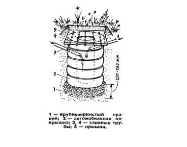 Схема устройства выгребной ямы из старых покрышек