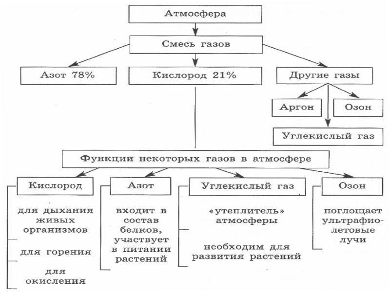 Схема газов, входящих в атмосферу и влияющих на жизнь человека