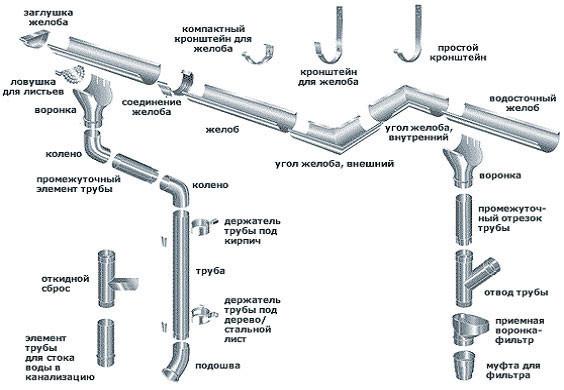 Схема элементов водосточной системы.