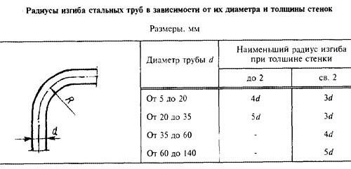 Таблица радиусов.