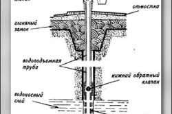 Колодец трубчатый схема