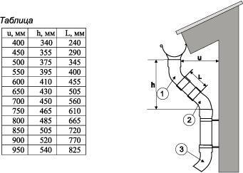 На этапе планирования водосточной системы необходимо задуматься - каких размеров должна быть труба.
