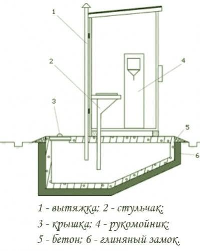 Схема туалета с выгребной ямой