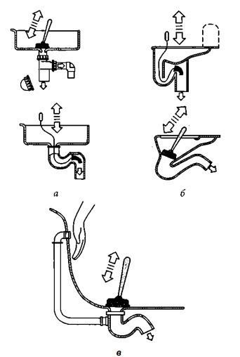 Схема прочистки водяных затворов в канализации