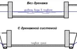 Схема уровня воды