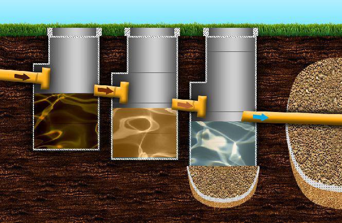 Устройство септика из бетонных колец
