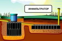 Конструкция инфильтратора септика