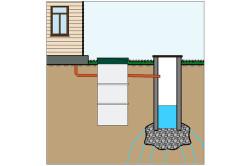 Водоотведение чистой воды в дренажный колодец