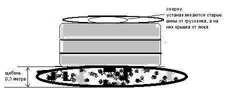Схема укладки выгребной ямы из покрышек