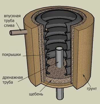 Схема выгребной ямы с переливом