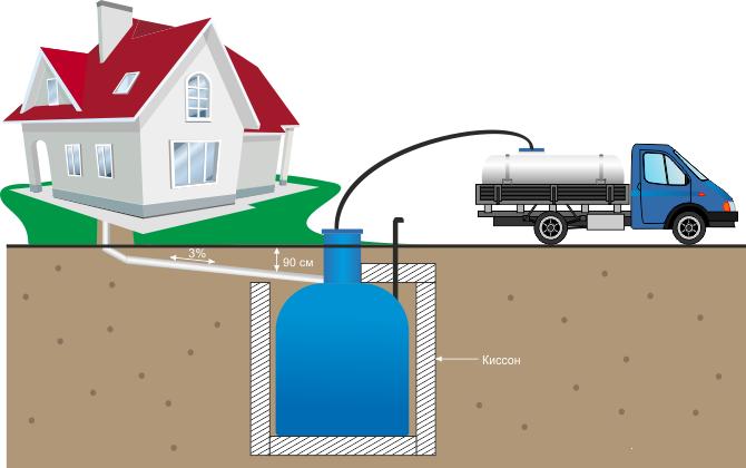 Схема монтажа и устройства герметичной выгребной ямы.