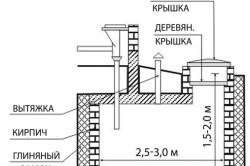 Устройство выгребной ямы из бетона схема