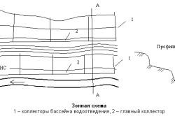 Зонная схема канализационных труб.