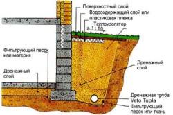 Схема монтажа дренажной трубы