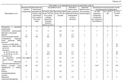Таблица застройки и планировки городских и сельских поселений