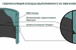 Схема нанесения гидроизоляции