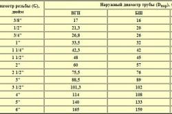 Таблица соотношения диаметров