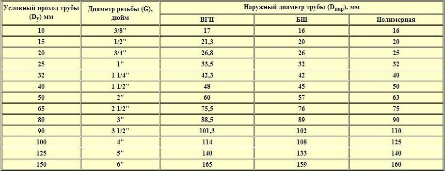 медная труба 5/8 15м