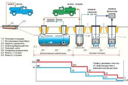 Схема очистки ливневых стоков