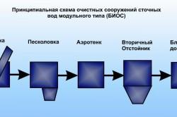 Схема работы очистных сооружений