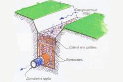 Схема укладки трубы в канаву