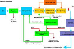 Схема устройства биологической очистки сточных вод