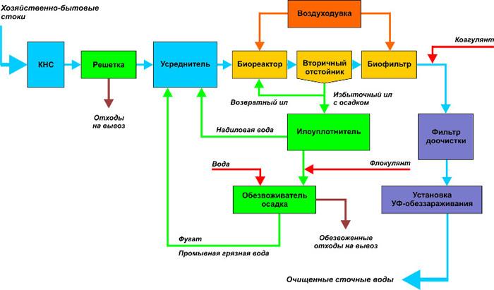 Технологическая схема очистки хозяйственно-бытовых стоков