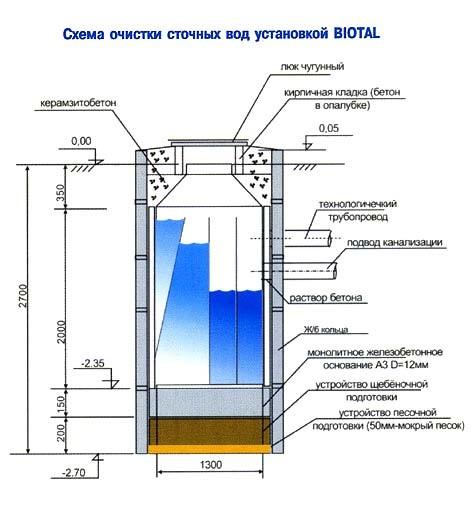 Схема устройства для очистки