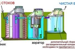 Схема устройства механической системы фильтрацией ливневых стоков