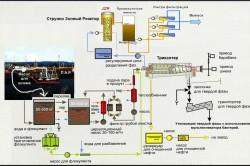 Схема устройства система регенерации для очистки сточной воды