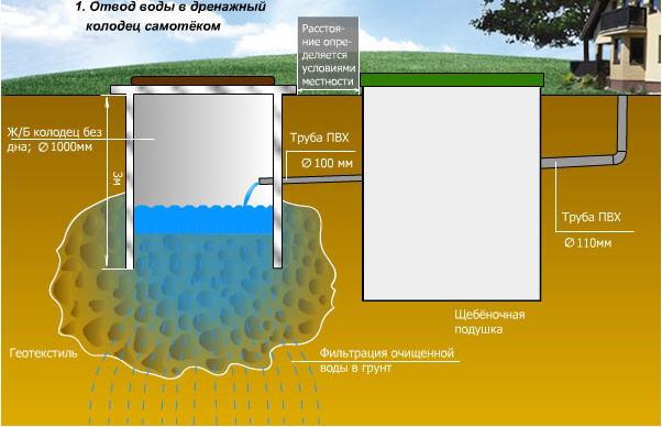 Типовая схема локальной системы канализации
