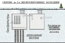 Примерная схема установки септика